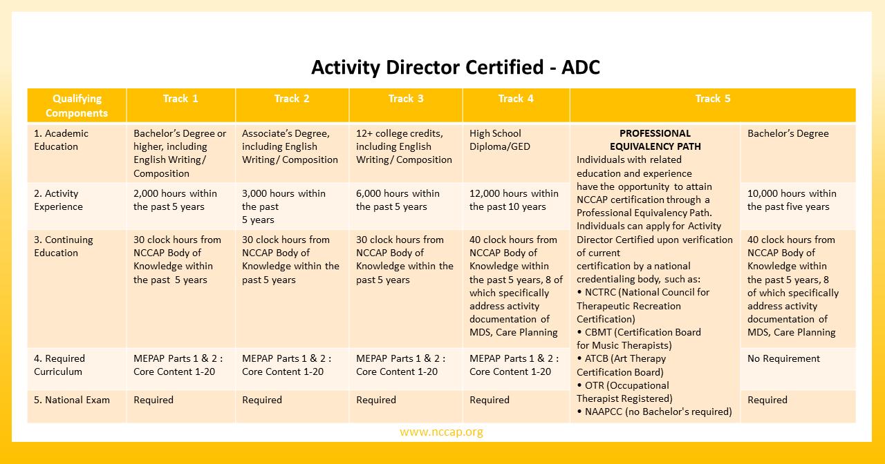 activity professional certification rh nccap org Exam Study Tips Exam Study Tips