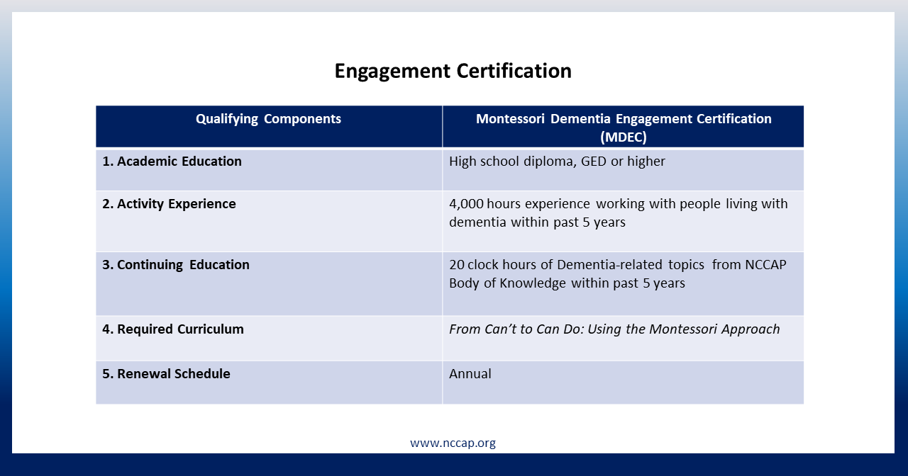 Ec chart4g montessori dementia engagement certification curriculum provides a thorough introduction to using montessori with elders and people living with dementia xflitez Gallery