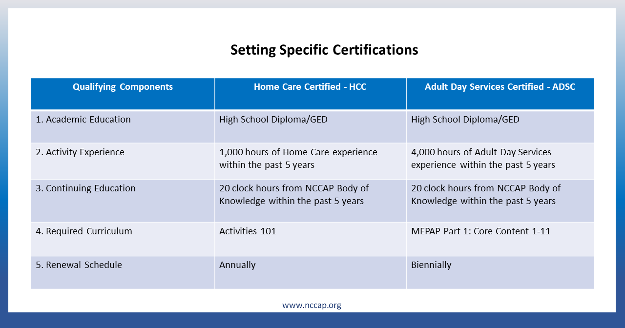 Home care certification hcc home care certification a home care certified hcc care partner has met nccap standards to provide engagement programs based on the below criteria 1betcityfo Gallery